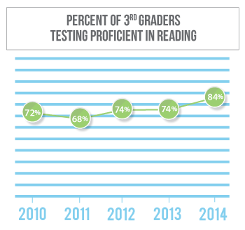 Reading proficiency among 3rd graders in Cass County has stayed flat