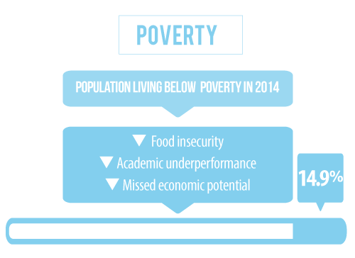 15 percent of the population in Lancaster County Nebraska is living below the poverty line
