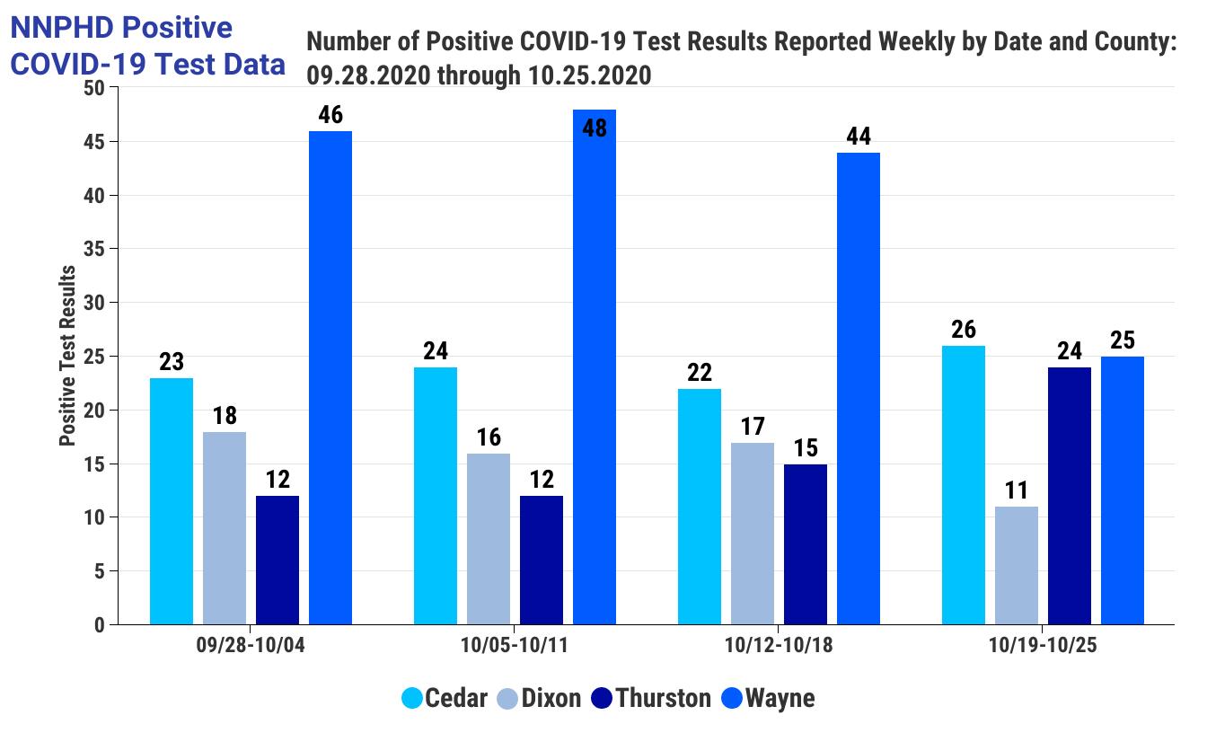 COVID-19 Data for NNPHD