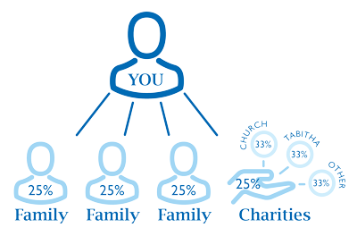 Planned Giving can include family and charity