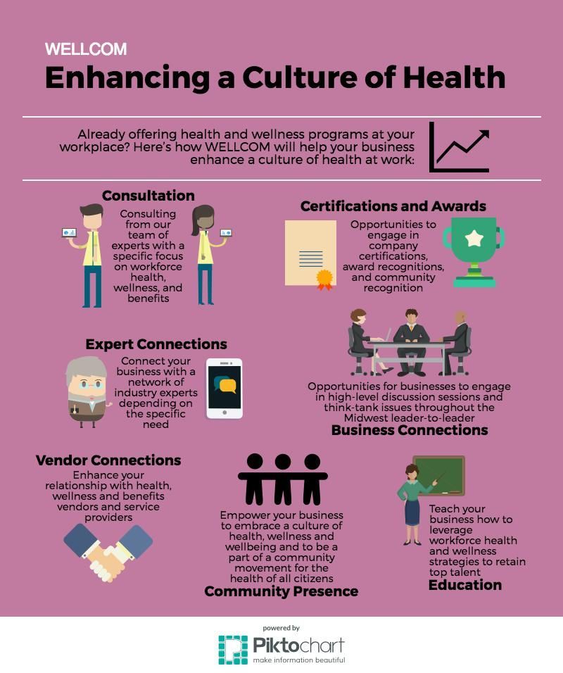 Enhancing a Culture of Health