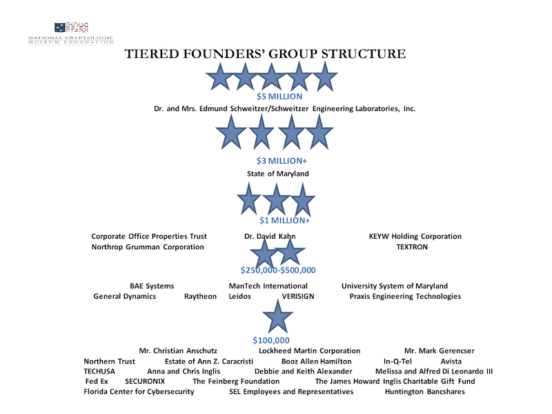 Tiered Founders' Group Structure (May 2018) - Click for Enlarged View