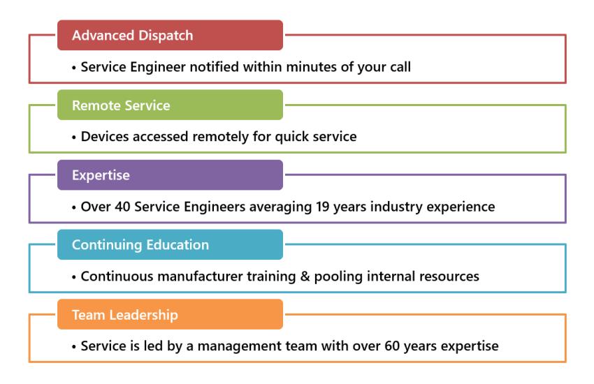 Eakes Service Infographic