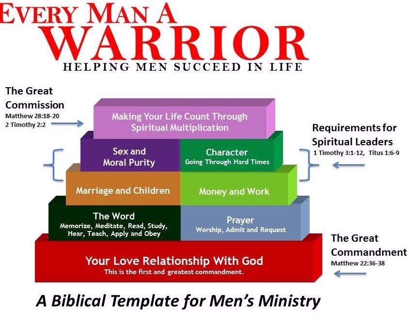 Men's Ministry That Works #1