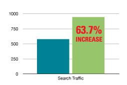 Search Traffic Chart