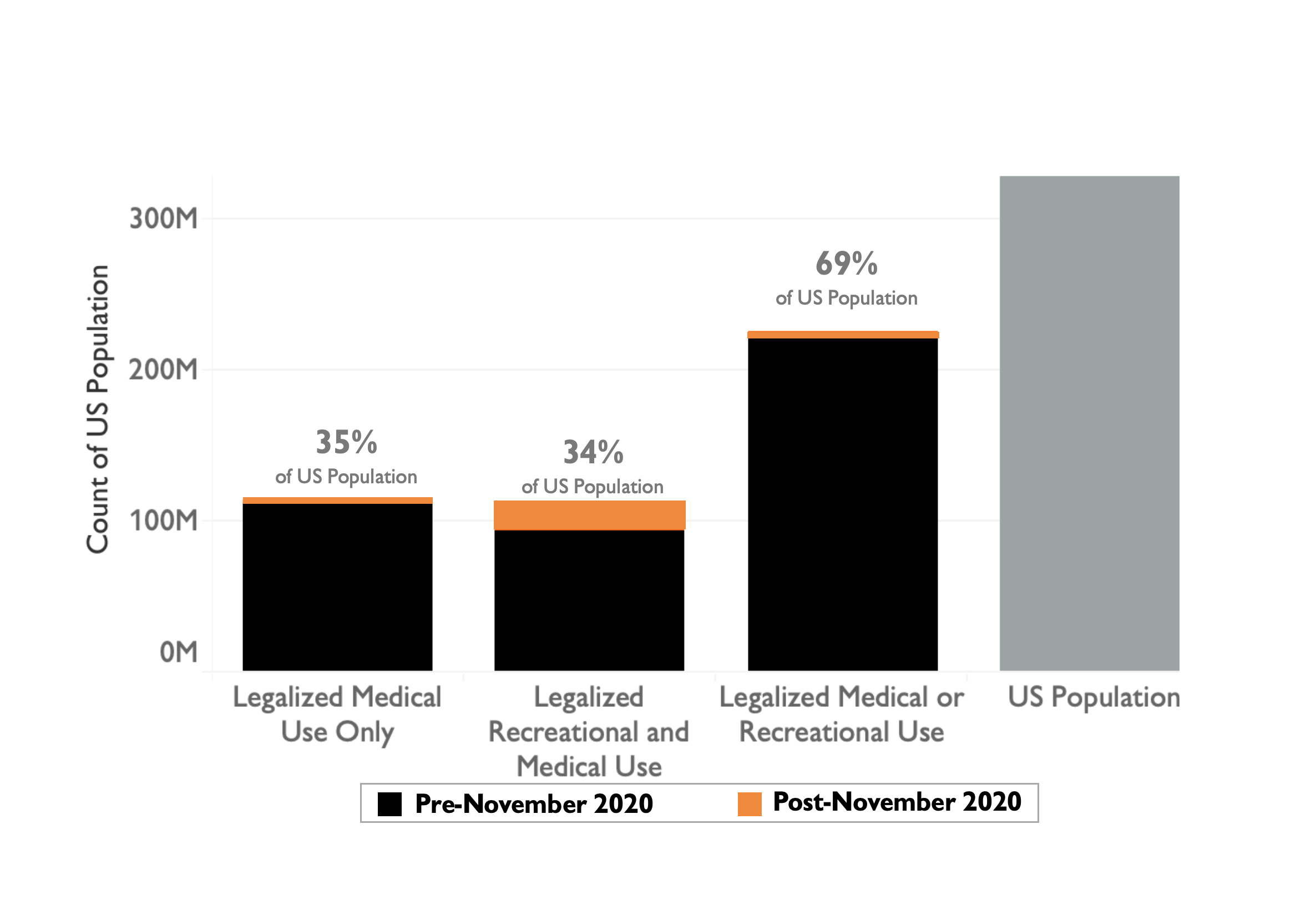 Bar Graph - Legalization Affected Population by Type and Time