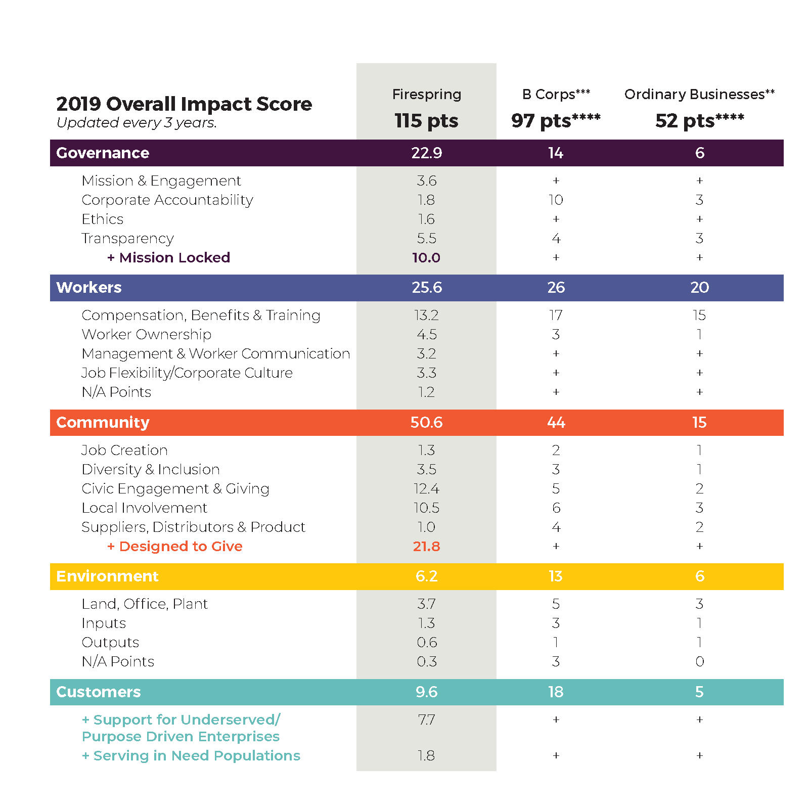 B Impact Assessment