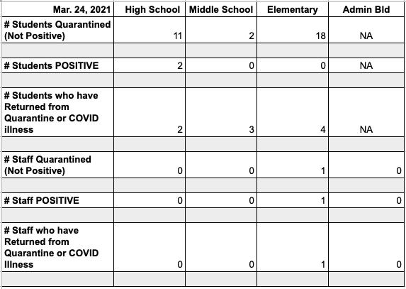 Bethany Public Schools - COVID-19 Update March 31st, 2021