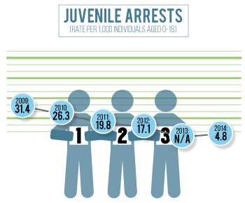 Morrill County has seen a decline in juvenile arrests