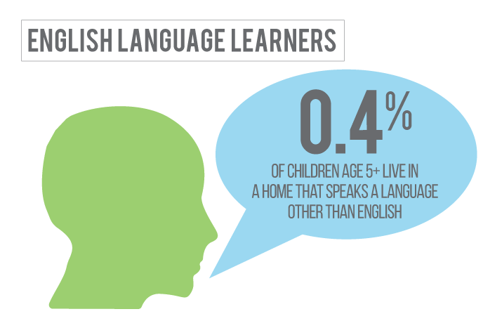 2 percent of children in Garden County Nebraska live in a home where a language other than English is spoken.