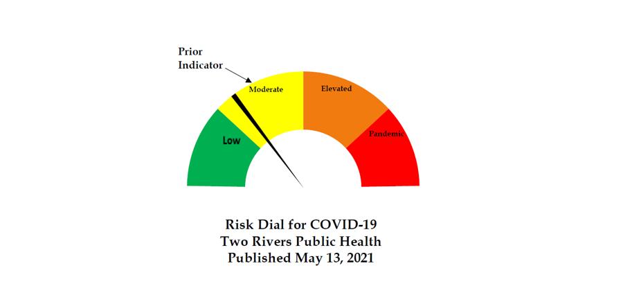 TRPHD Risk Dial