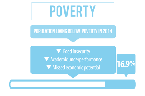 19 percent of the population in Dawes County Nebraska is living below the poverty line