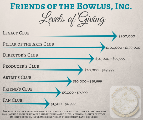bowlus fine arts center be our friend levels of giving