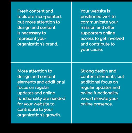organizational branding