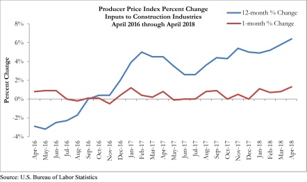 Construction Material Prices Surge in April