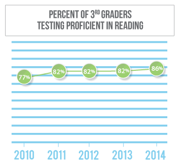 Reading proficiency among 3rd graders in Lancaster County has gone from 77 percent in 2010 to 82 percent in 2013