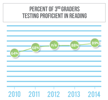 Reading proficiency among 3rd graders in Madison County has gone from 64 percent in 2010 to 88 percent in 2013