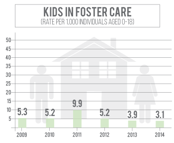 Number of kids in foster care in Cheyenne County has declined since 2011