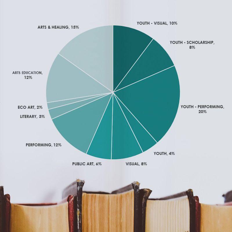 Grants Graph