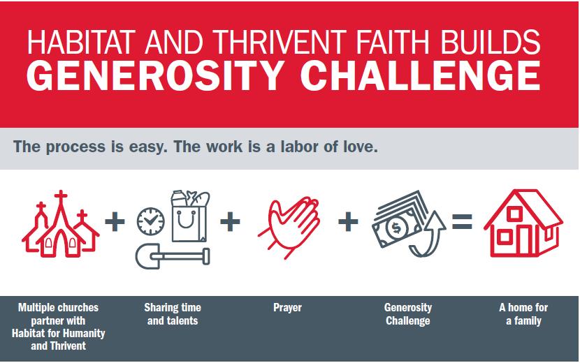 2019 AND 2020 Thrivent Faith Build