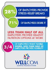 Engage Your Employees and Build a More Robust Wellness Program
