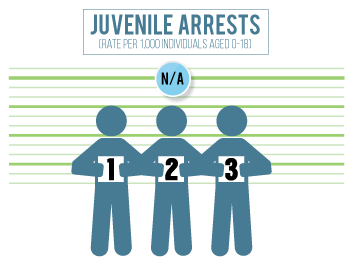 Colfax County has an insignificant number of juvenile arrests