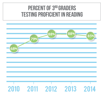 Reading proficiency among 3rd graders in Cheyenne County has gone from 67 percent in 2010 to 88 percent in 2013