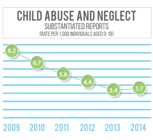 Box Butte County Nebraska has seen a decline in substantiated child abuse and neglect rates since 2010