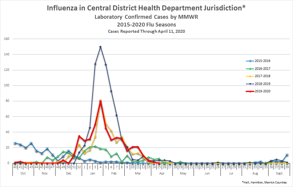 Confirmed Flu Cases (Hall, Hamilton & Merrick)
