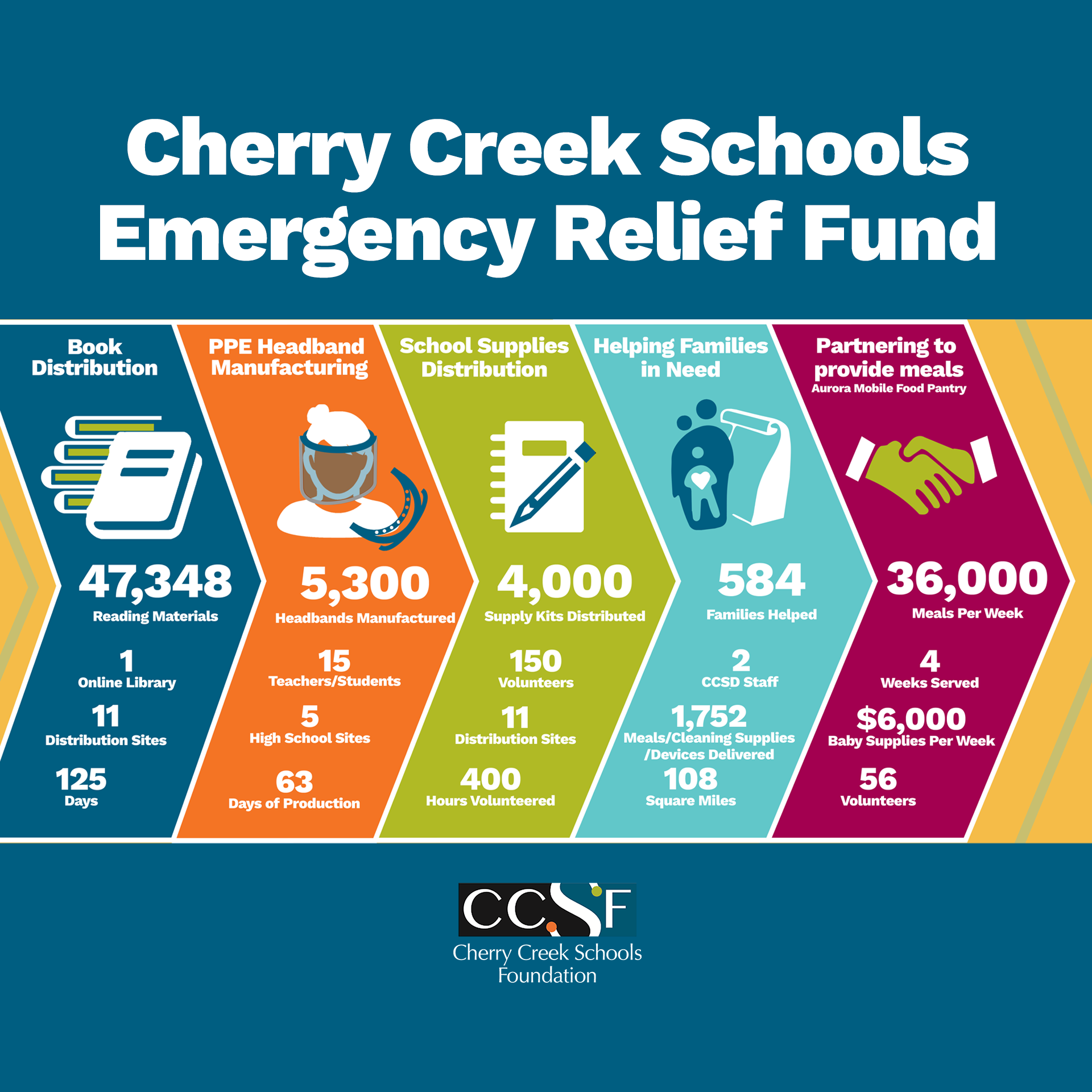 Impact: CCSD Emergency Relief Fund