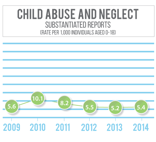 Madison County Nebraska has seen a decline in substantiated child abuse and neglect rates since 2010