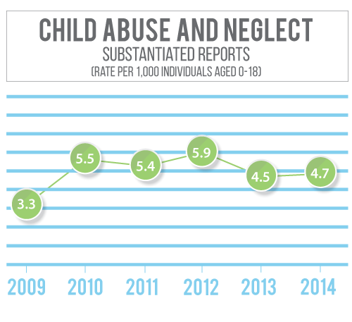 Adams County Nebraska has seen a decline in substantiated child abuse and neglect rates since 2010