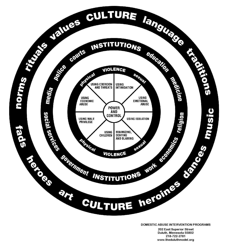 Cultural Wheel