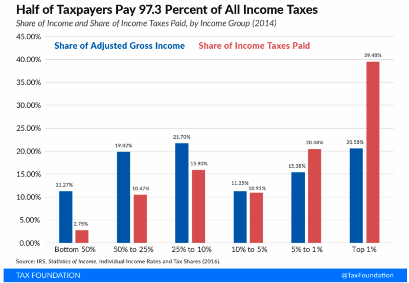 At A Glance: Who's Shouldering The Federal Income Tax Burden?