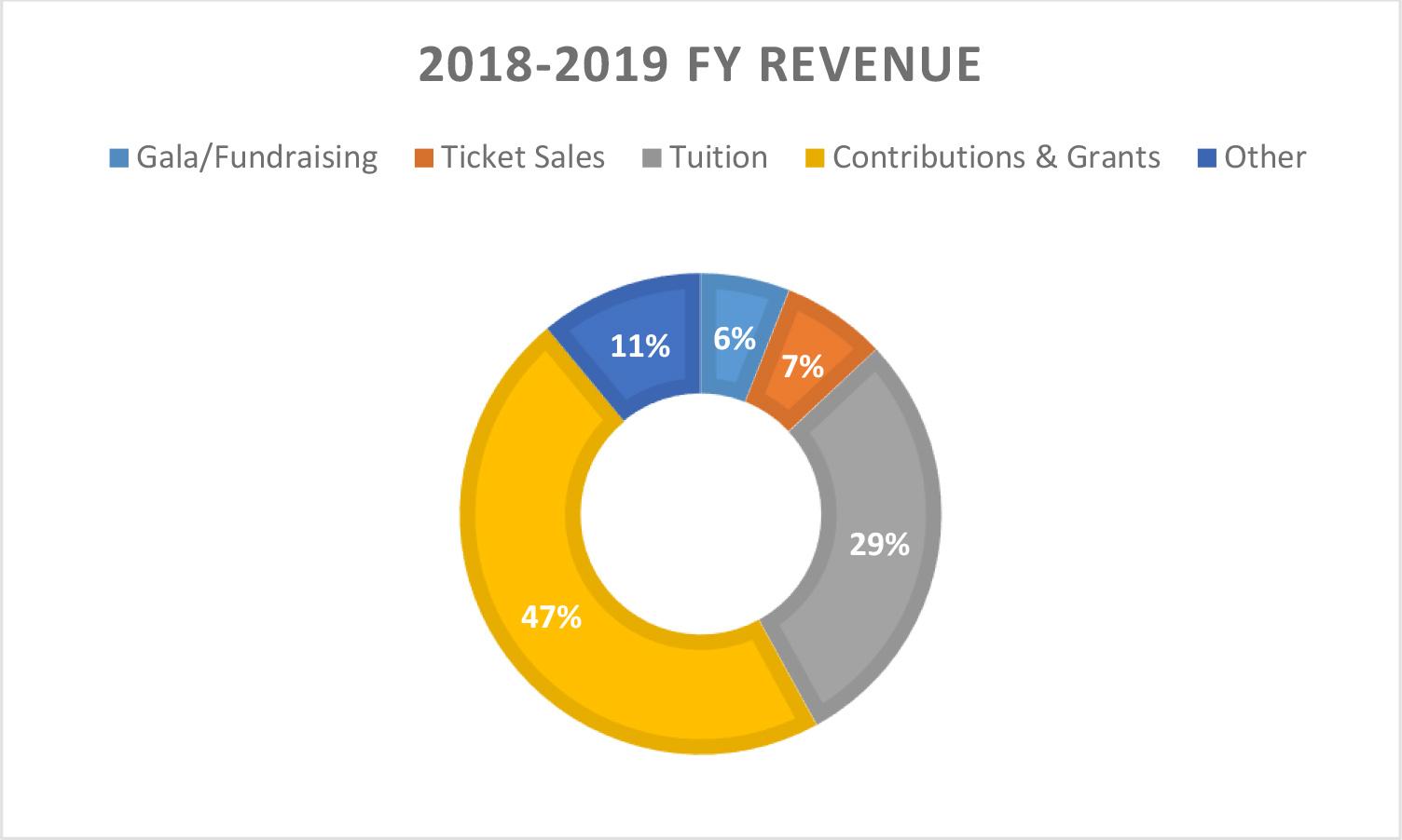 Revenue 2018-2019