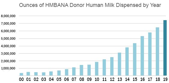 Donor Milk Distribution Increases Nearly 1 Million Ounces