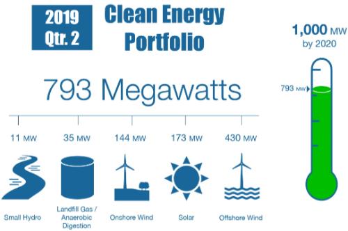 RI Progress on Deploying Renewable Energy