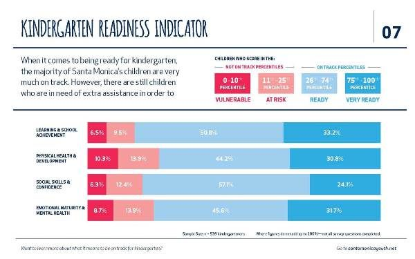 Measuring Kindergarten Readiness