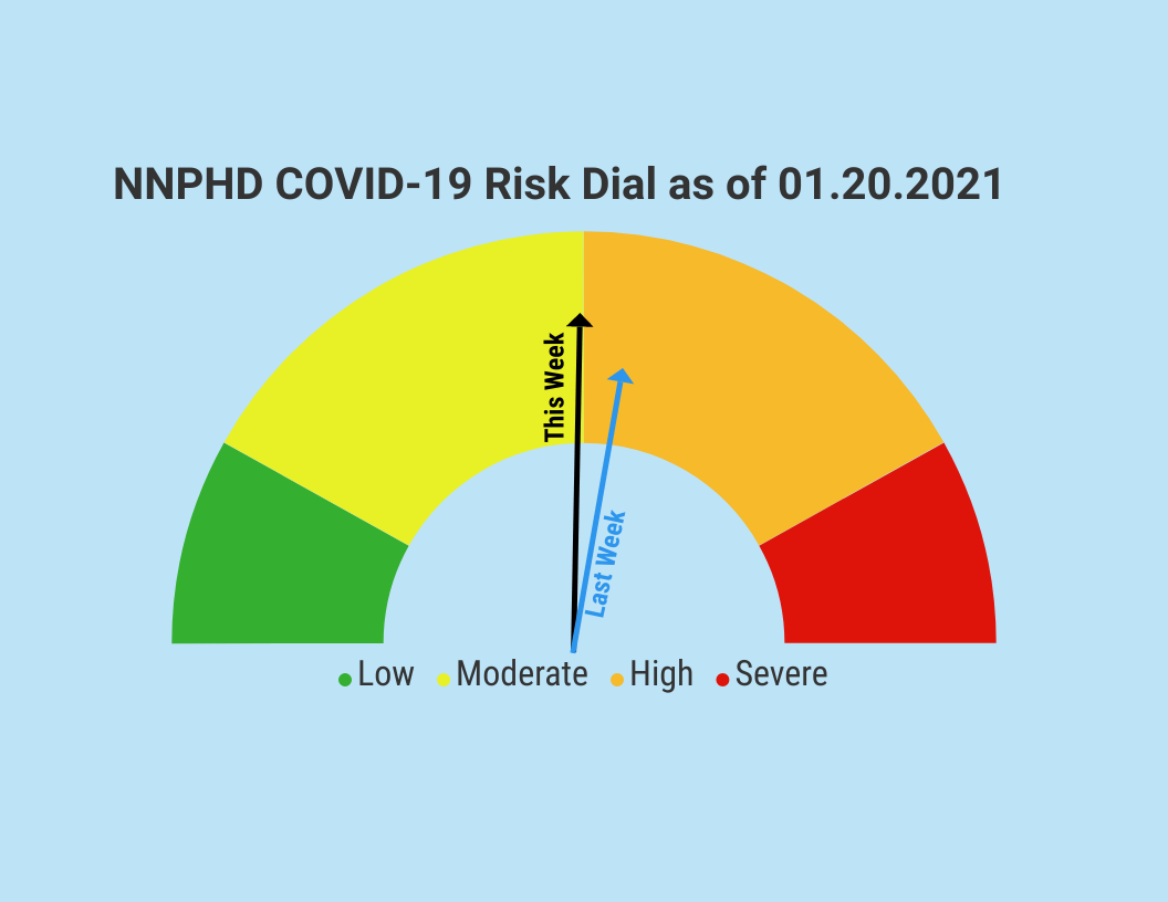 COVID-19 Risk Dial and Community Guidance