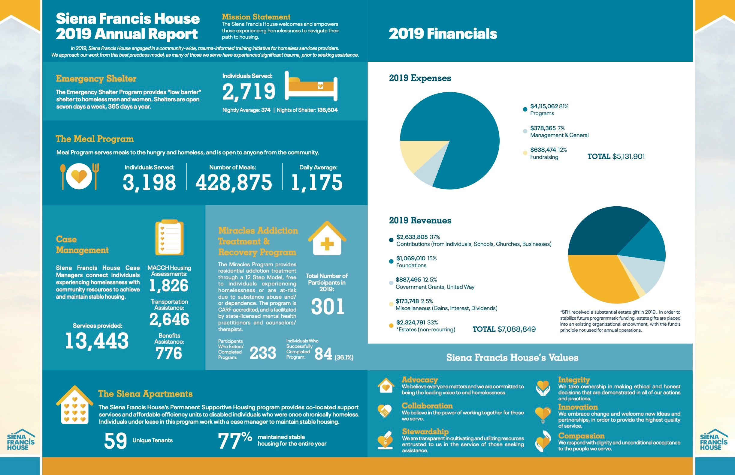Siena Francis House's 2019 Annual Report