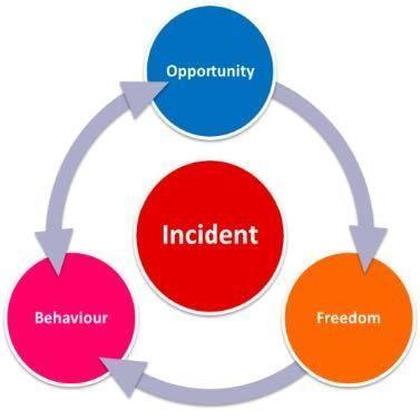 PSA - Behavior Based Safety Data Applications, Key Performance Indicators, and Measurements