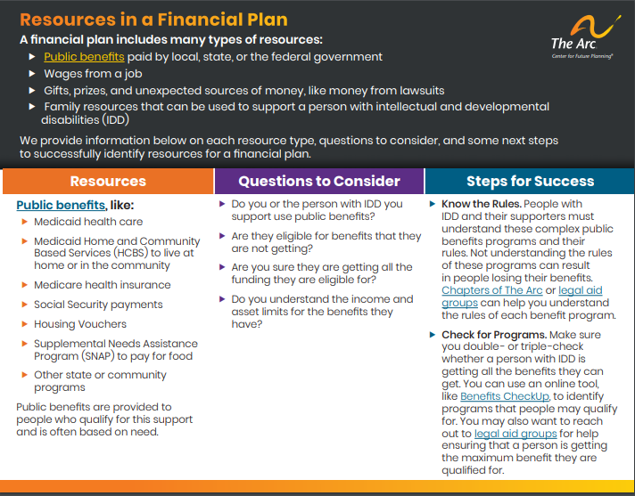 Resources in a Financial Plan