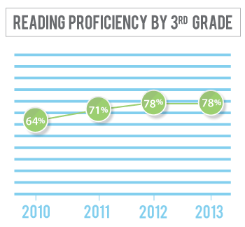 Reading proficiency among 3rd graders in Scotts Bluff County has gone from 64 percent in 2010 to 78 percent in 2013