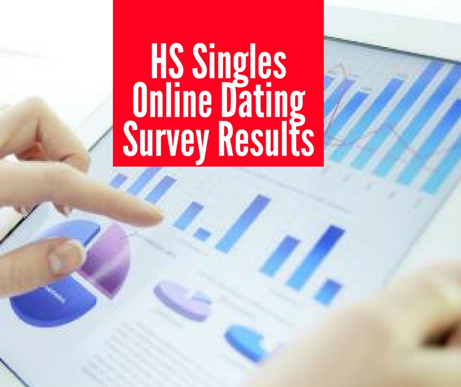 Online dating survey results in Sydney