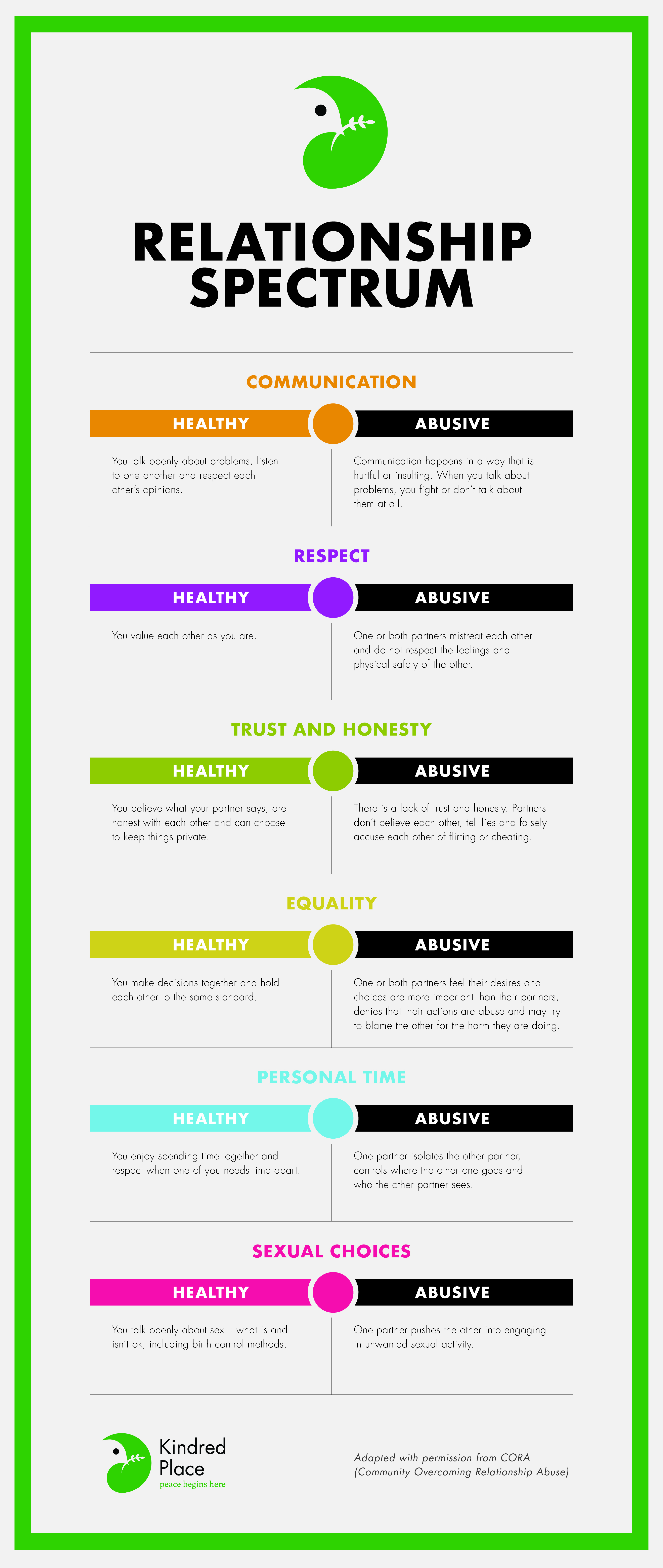 Healthy vs. Abusive Relationships Infographic