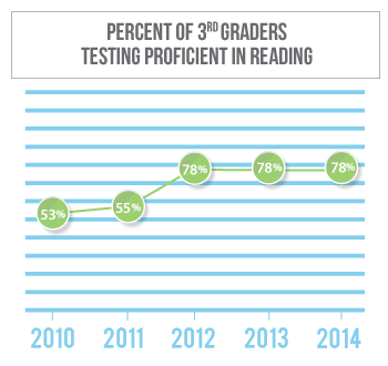 Reading proficiency among 3rd graders in Box Butte County has gone from 53 percent in 2010 to 78 percent in 2013