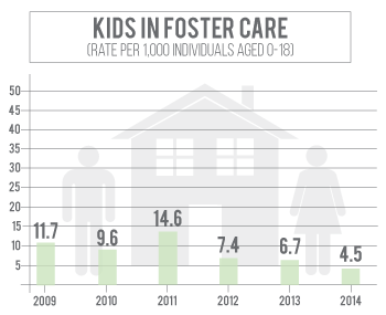 Number of kids in foster care in Hall County has declined since 2011