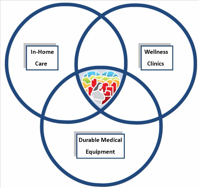 Dominican Home Health Agency : What We Do : Programs