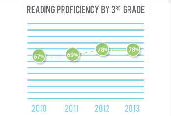 Reading proficiency among 3rd graders in Douglas County has gone from 67 percent in 2010 to 78 percent in 2013