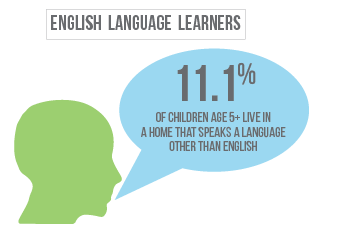 11 percent of children in Lancaster County Nebraska live in a home where a language other than English is spoken.